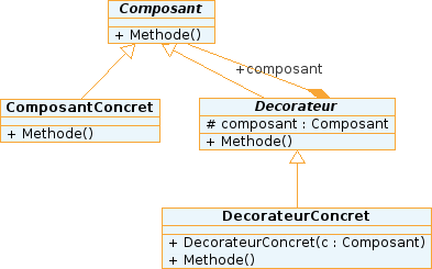 Diagramme UML du design pattern Décorateur