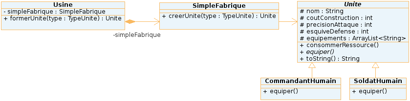 Diagramme UML de l'implémentation de la Simple Fabrique en Java
