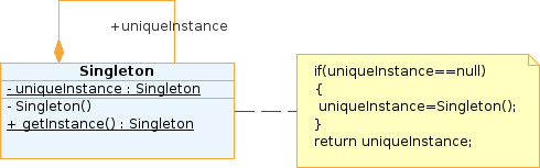 Diagramme UML du design pattern Singleton