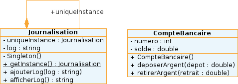 Diagramme UML de l'implémentation en Java du Multiton