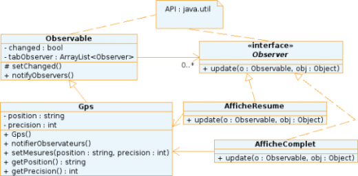 Diagramme UML de l'implémentation en Java (API) du design pattern Observateur